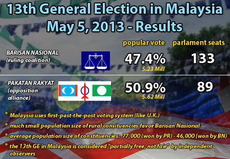 results of 13th GE Malaysia